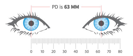 graphic relating to Printable Pd Ruler referred to as What is a PD?